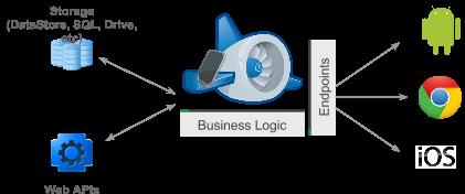 Cloud Endpoints Web Blog Post
